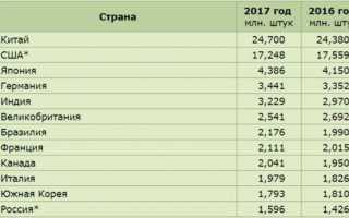 (aeb) статистика продаж автомобилей в рф за 2019 год (-2,3%)